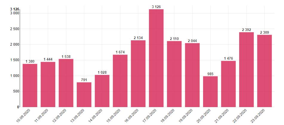 捷克新增2309例新冠肺炎确诊病例 累计达55464例 第1张
