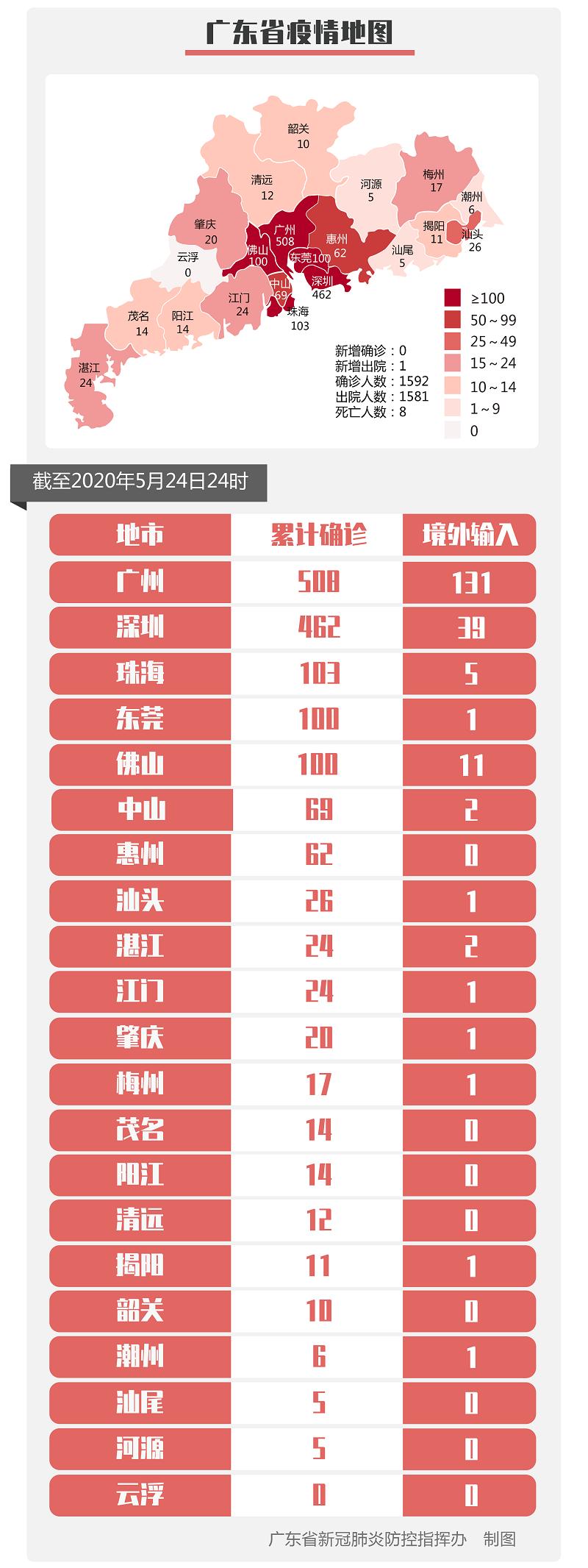 5月24日0-24时,广东省无新增确诊病例 无新增无症状感染者 新增出院1例