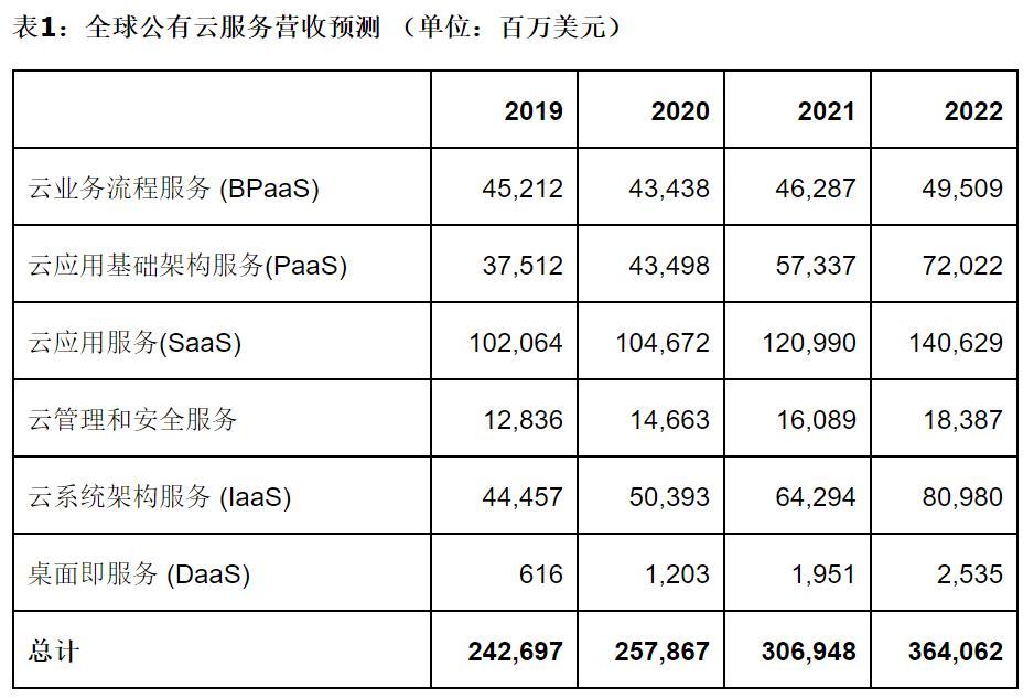 Gartner最新预测:2020年全球公有云服务市场将增长6.3%