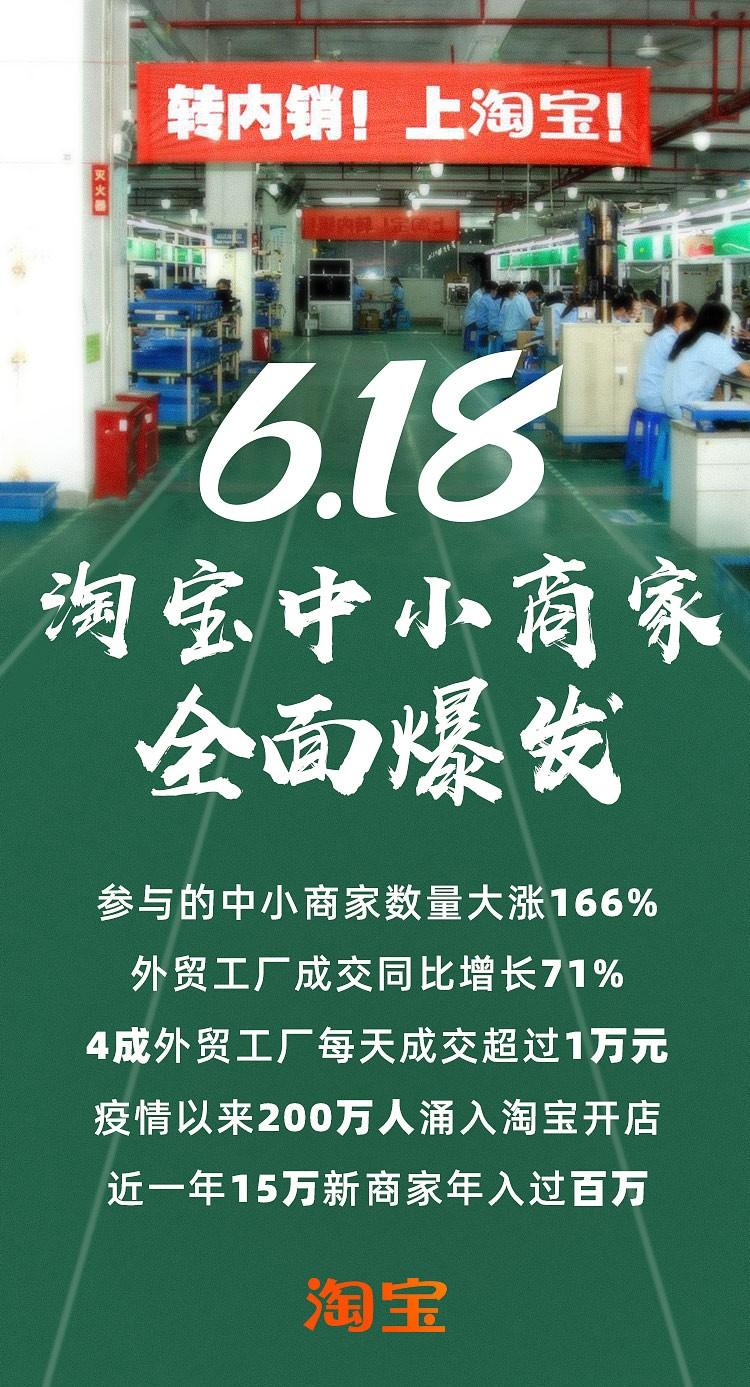 """淘寶商家們""""失去的春天""""在618補回來了!外貿工廠成交同比增長71%"""