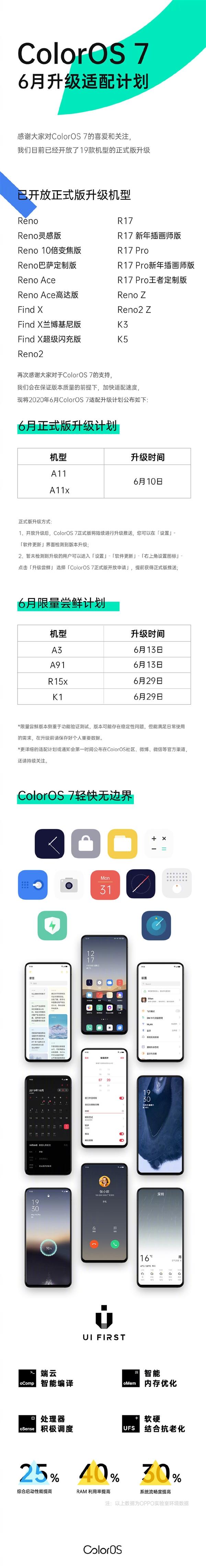 防止卡顿的ColorOS 7下放老机型:OPPO A11/A11x即将更新