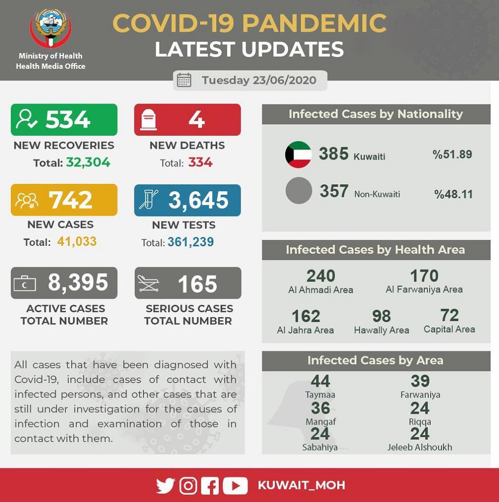 【高端外围】_科威特新增742例新冠肺炎确诊病例 累计确诊41033例