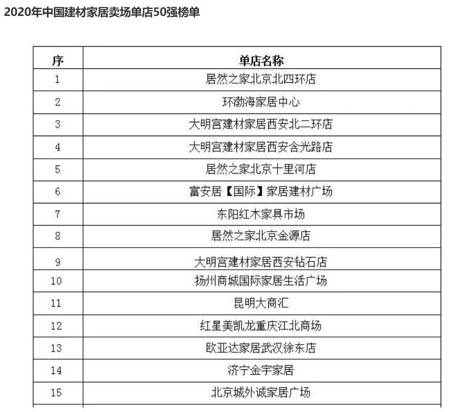 2020中国家居卖场单店50强榜单公布 居然之家北四环店排在首位